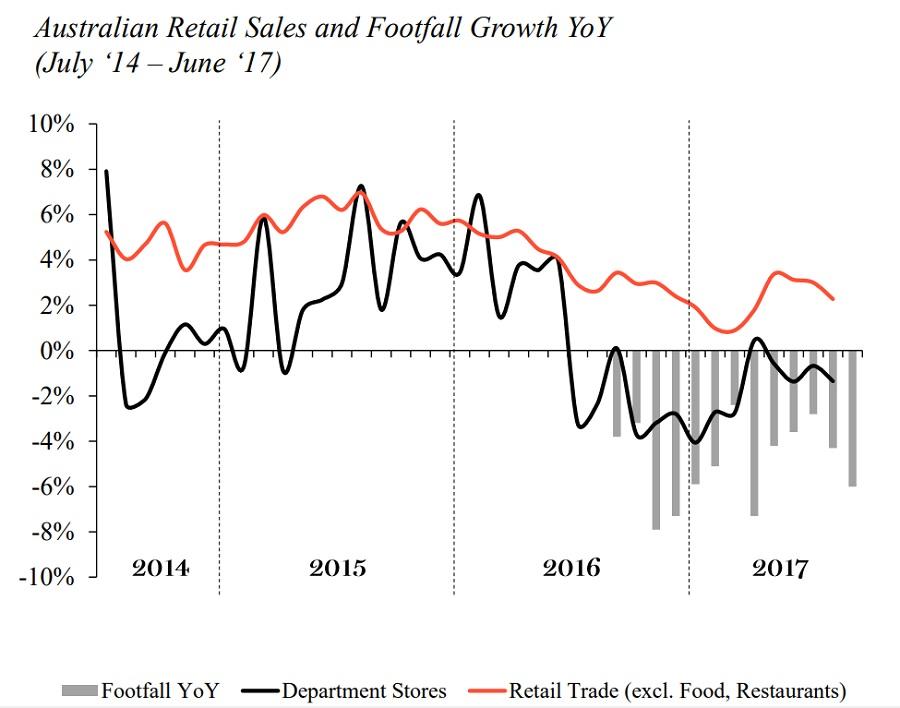Retail store traffic fall